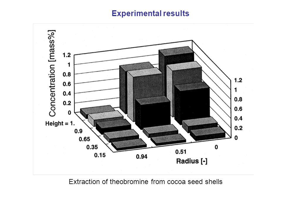 Extraction of theobromine from cocoa seed shells Experimental results