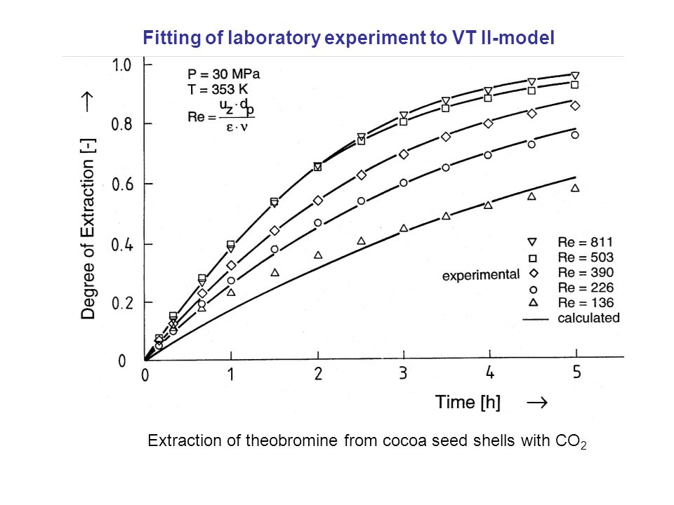 Extraction of theobromine from cocoa seed shells with CO 2 Fitting of laboratory experiment to VT II-model