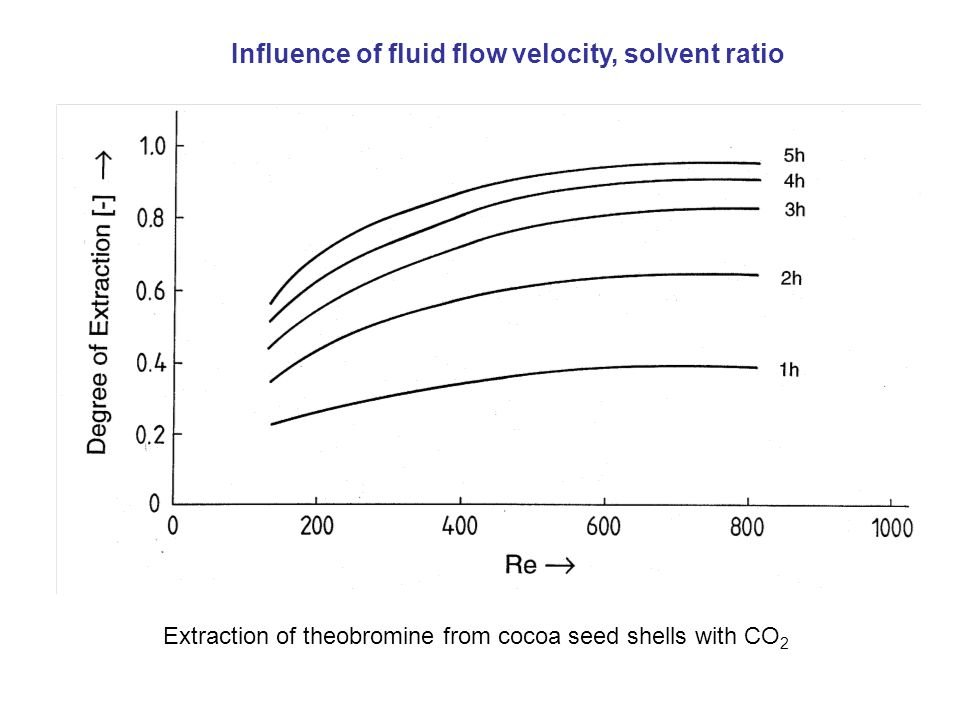 Extraction of theobromine from cocoa seed shells with CO 2 Influence of fluid flow velocity, solvent ratio