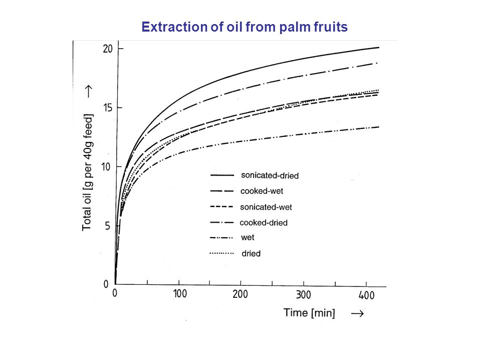 Extraction of oil from palm fruits