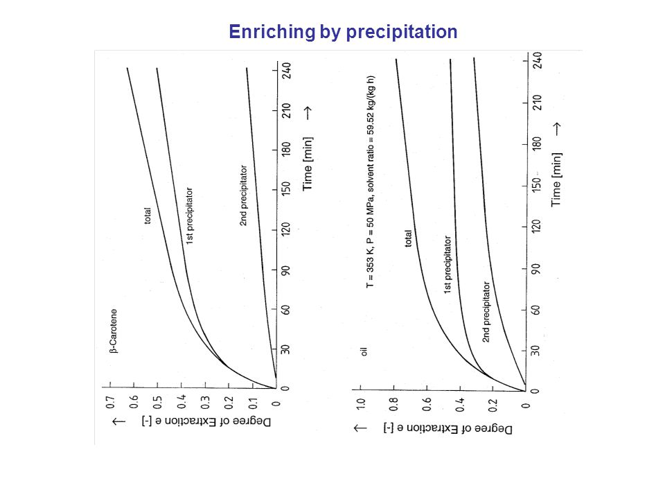 Enriching by precipitation