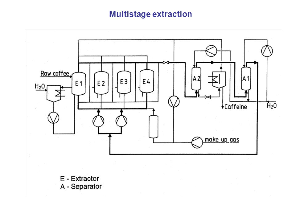 Multistage extraction