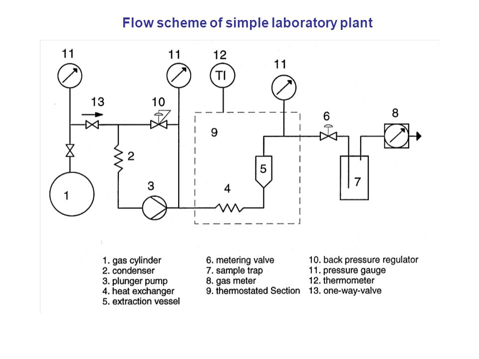 Flow scheme of simple laboratory plant