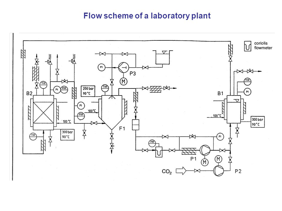 Flow scheme of a laboratory plant