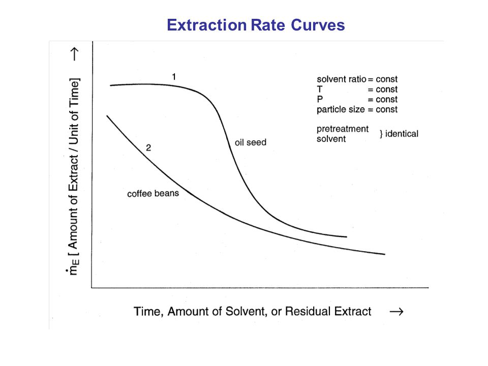 Extraction Rate Curves