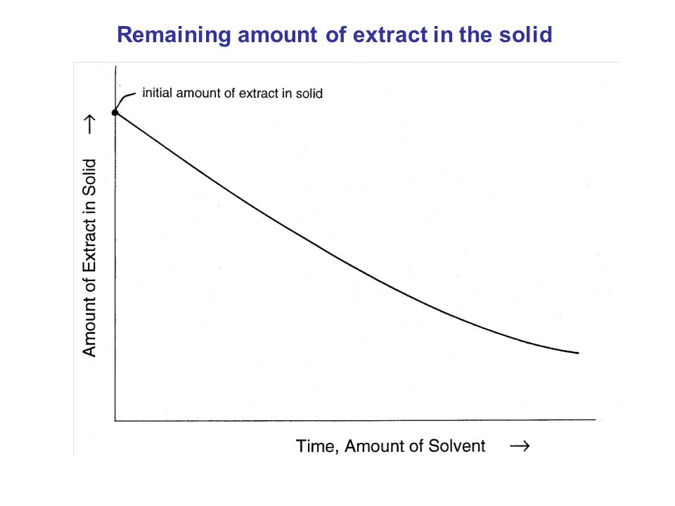 Remaining amount of extract in the solid
