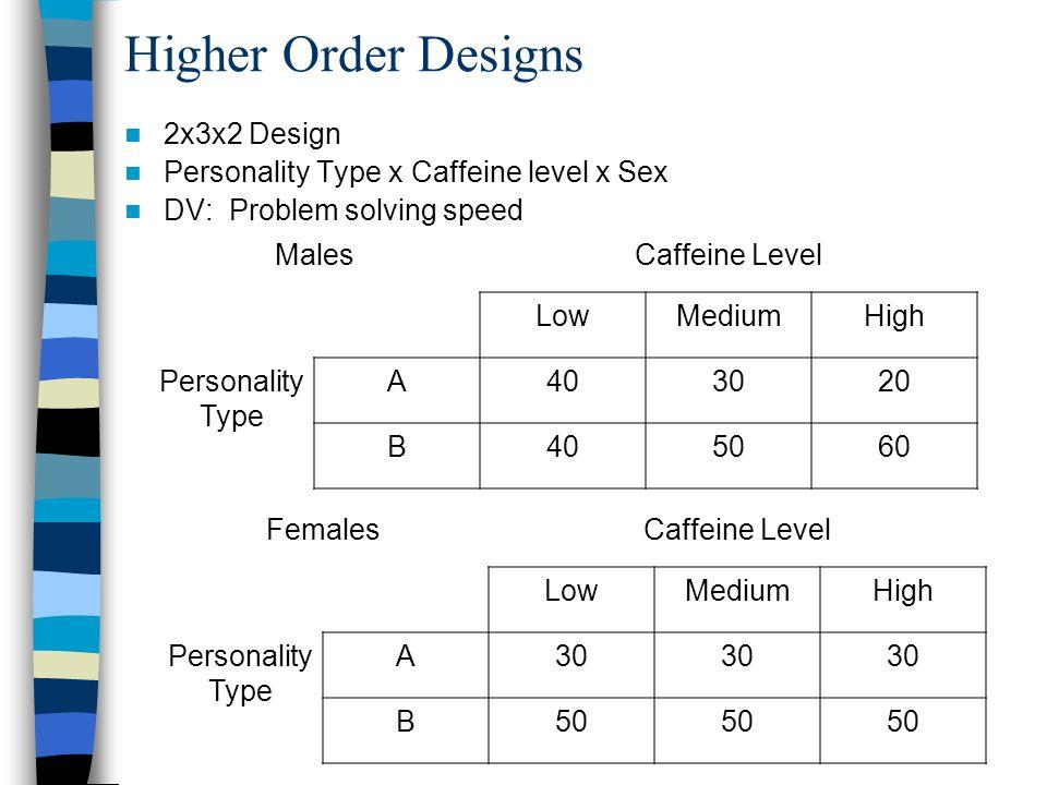 Chapter 9 – Factorial Designs Factorial Design -- definition