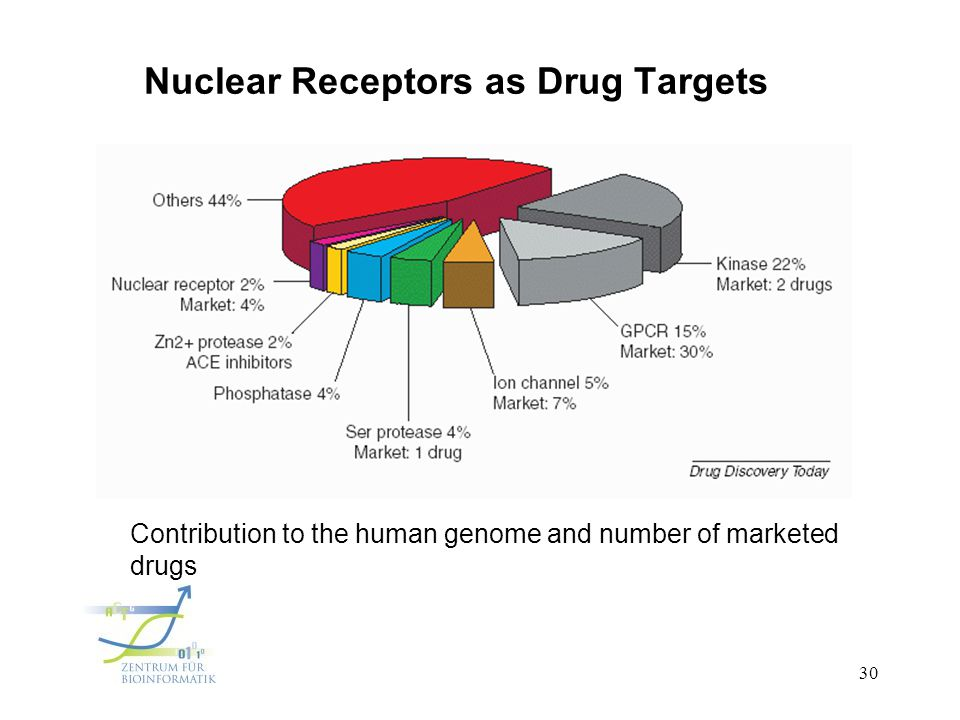 NUCLEAR RECEPTORS AS DRUG TARGETS EBOOK DOWNLOAD