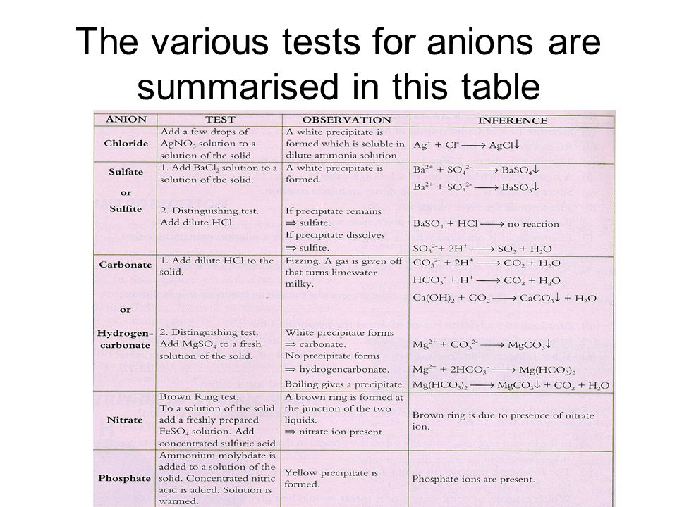 The various tests for anions are summarised in this table