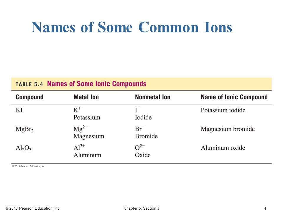 © 2013 Pearson Education, Inc. Chapter 5, Section 3 4 Names of Some Common Ions