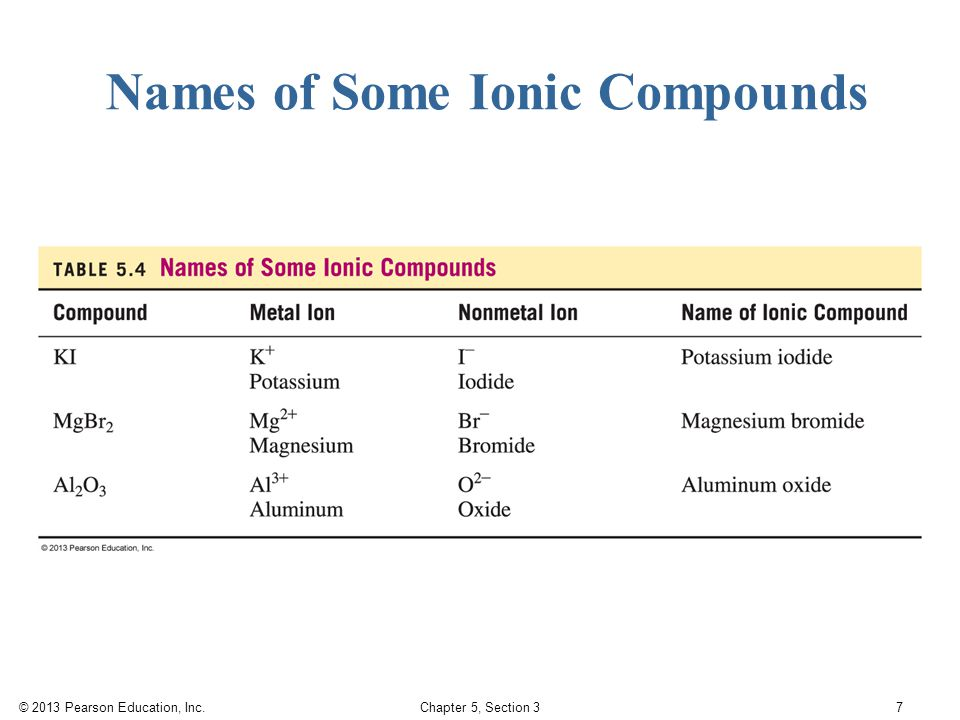 © 2013 Pearson Education, Inc. Chapter 5, Section 3 7 Names of Some Ionic Compounds