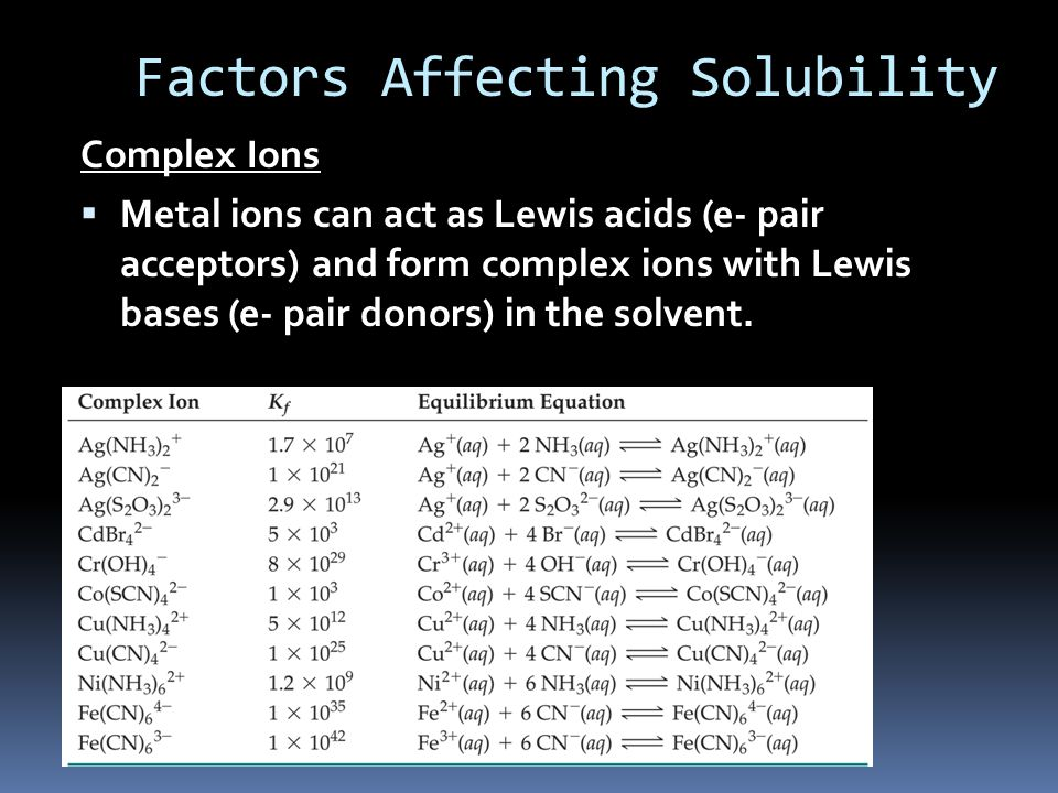 Factors Affecting Solubility Complex Ions  Metal ions can act as Lewis acids (e- pair acceptors) and form complex ions with Lewis bases (e- pair donors) in the solvent.