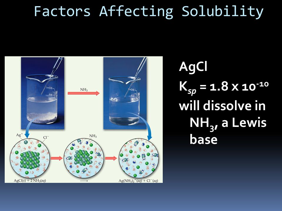 Factors Affecting Solubility AgCl K sp = 1.8 x will dissolve in NH 3, a Lewis base