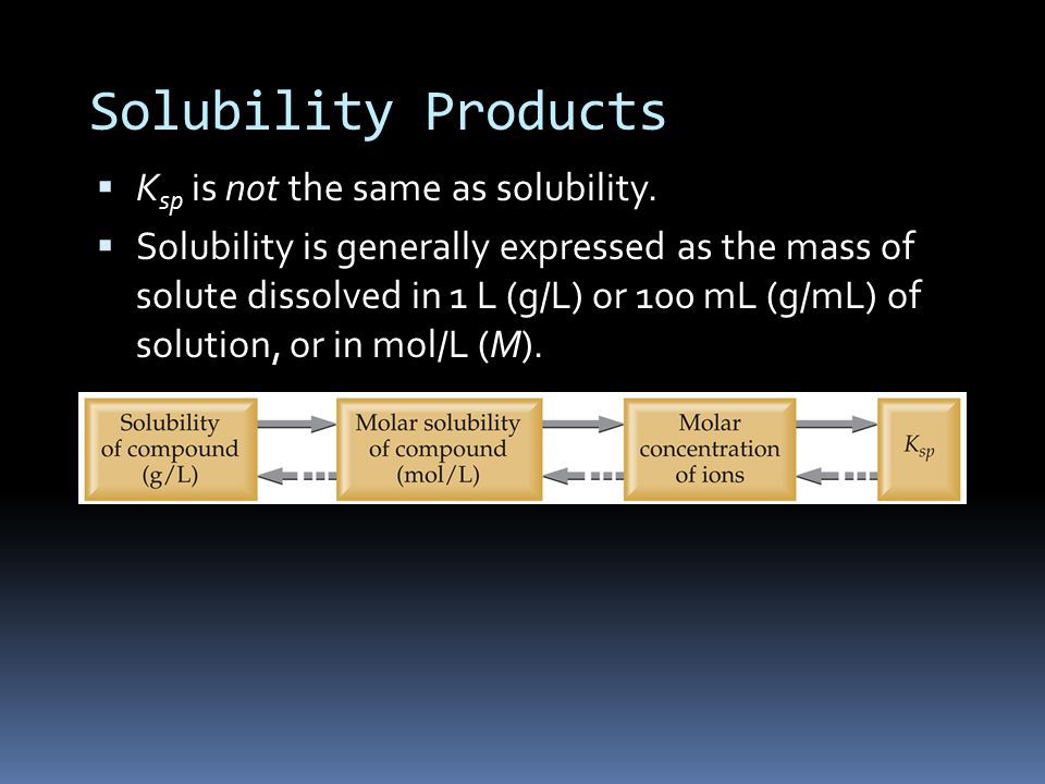 Solubility Products  K sp is not the same as solubility.