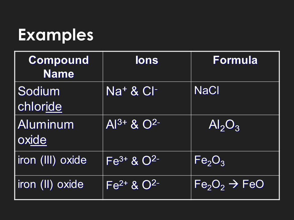 Compounds know your periodic table transition metals metals ppt 6 examples urtaz Image collections
