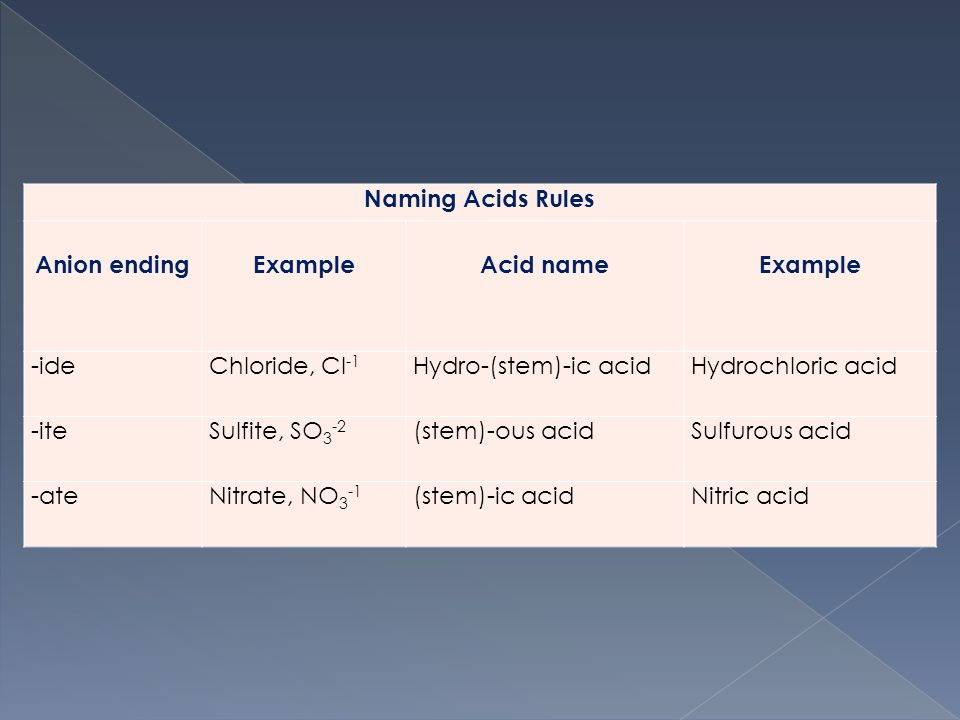 Naming Acids Rules Anion endingExampleAcid nameExample -ideChloride, Cl -1 Hydro-(stem)-ic acidHydrochloric acid -iteSulfite, SO 3 -2 (stem)-ous acidSulfurous acid -ateNitrate, NO 3 -1 (stem)-ic acidNitric acid