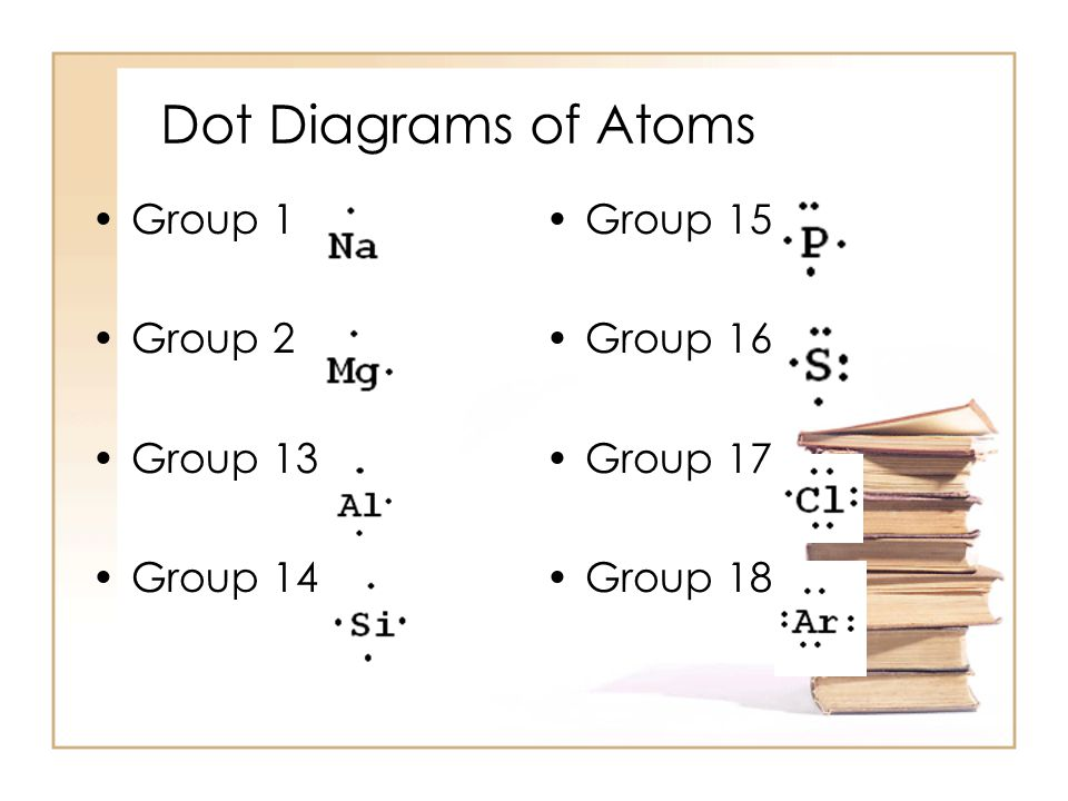 Lewis Dot Diagrams used to represent valence shells of atoms –kernel –kernel – nucleus and all inner energy levels represented by the element's symbol –valence electrons represented by dots surrounding the symbol determined by the Group or Family in periodic table