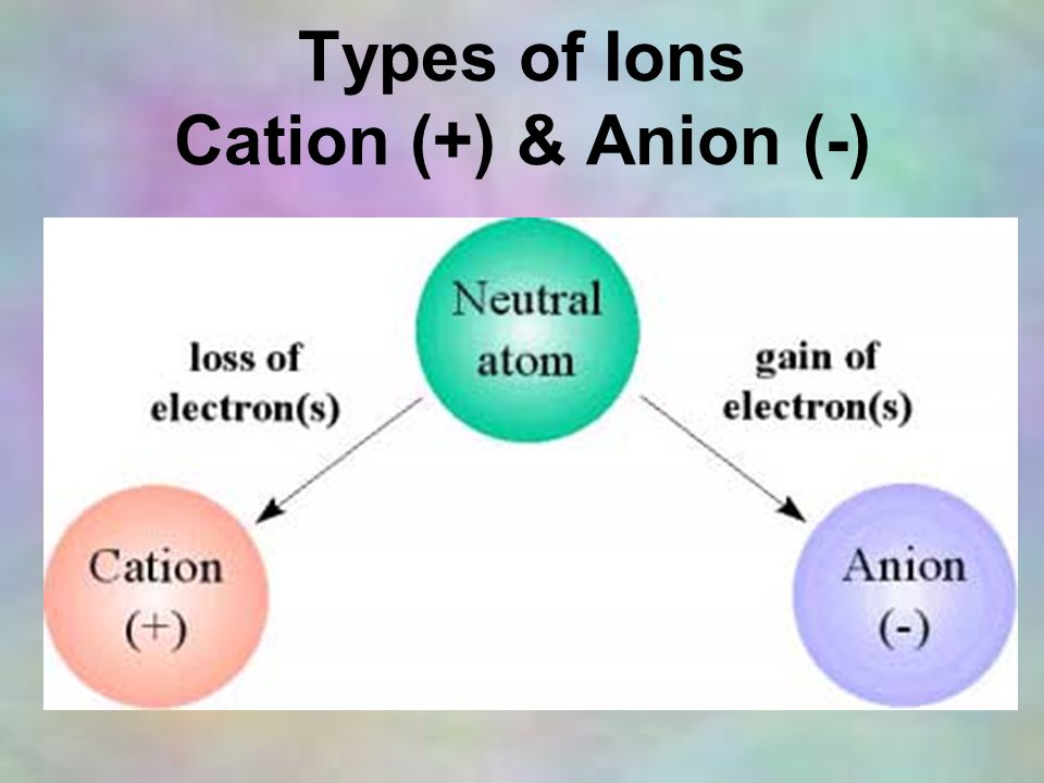 Types of Ions Cation (+) & Anion (-)