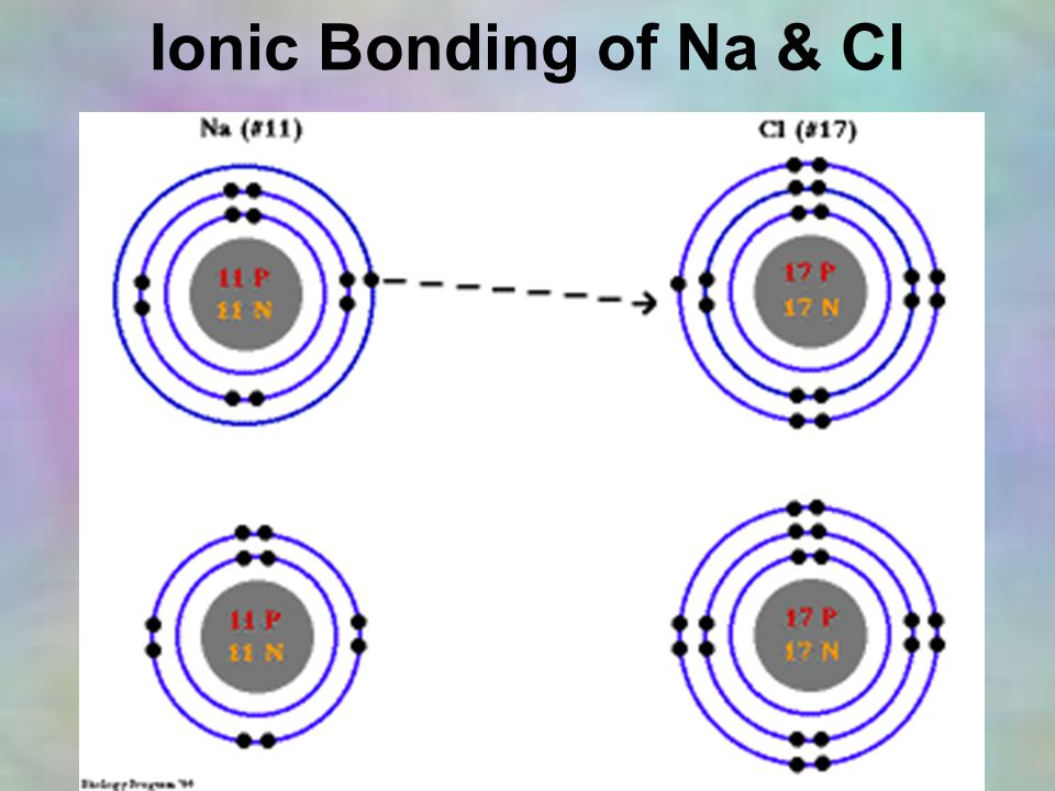 Ionic Bonding of Na & Cl