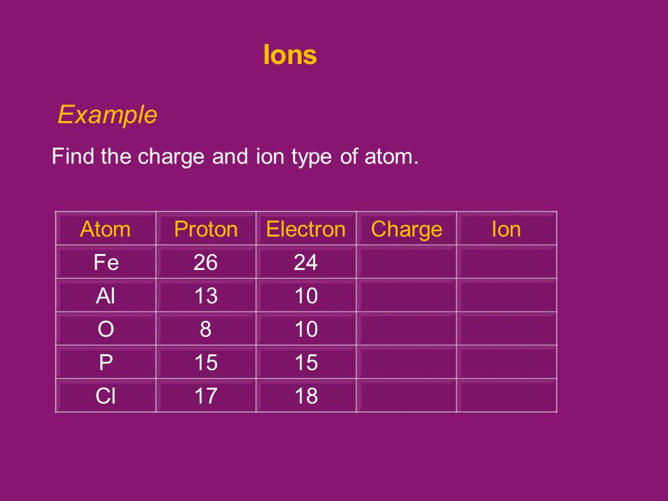 Example Find the charge and ion type of atom.