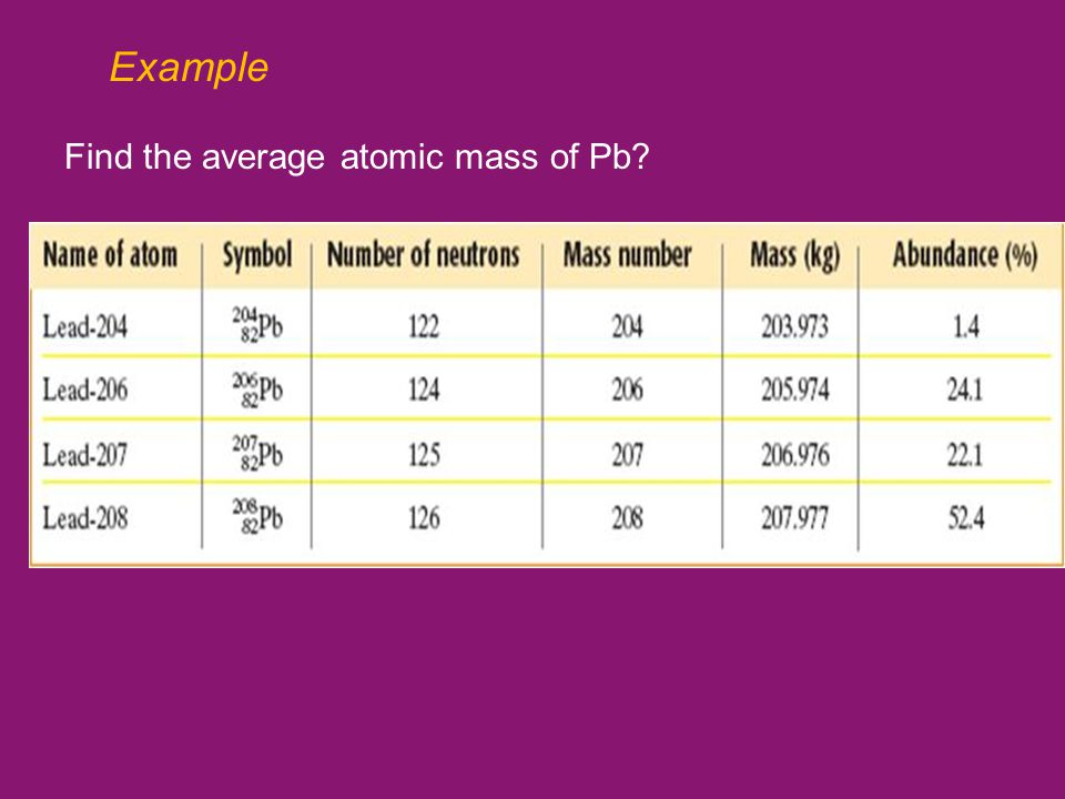 Example Find the average atomic mass of Pb