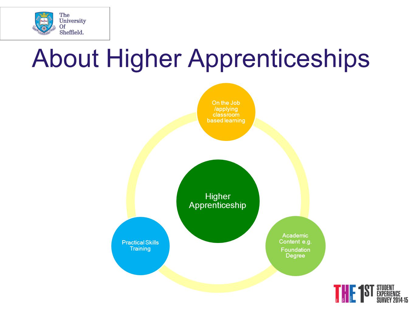 About Higher Apprenticeships Higher Apprenticeship On the Job /applying classroom based learning Academic Content e.g.