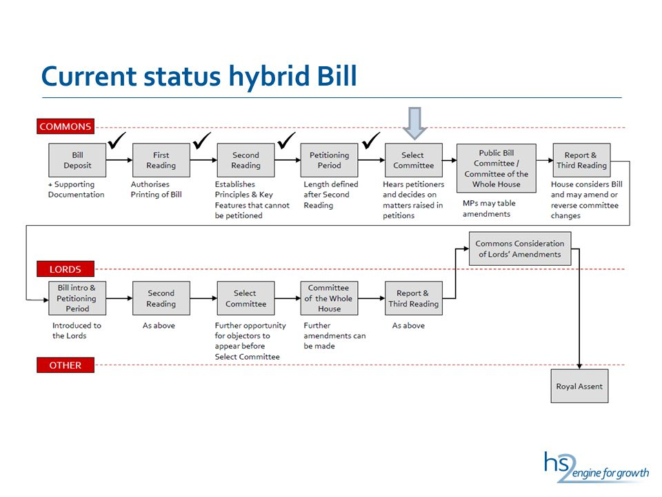 Current status hybrid Bill