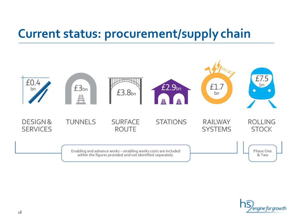 Current status: procurement/supply chain 18