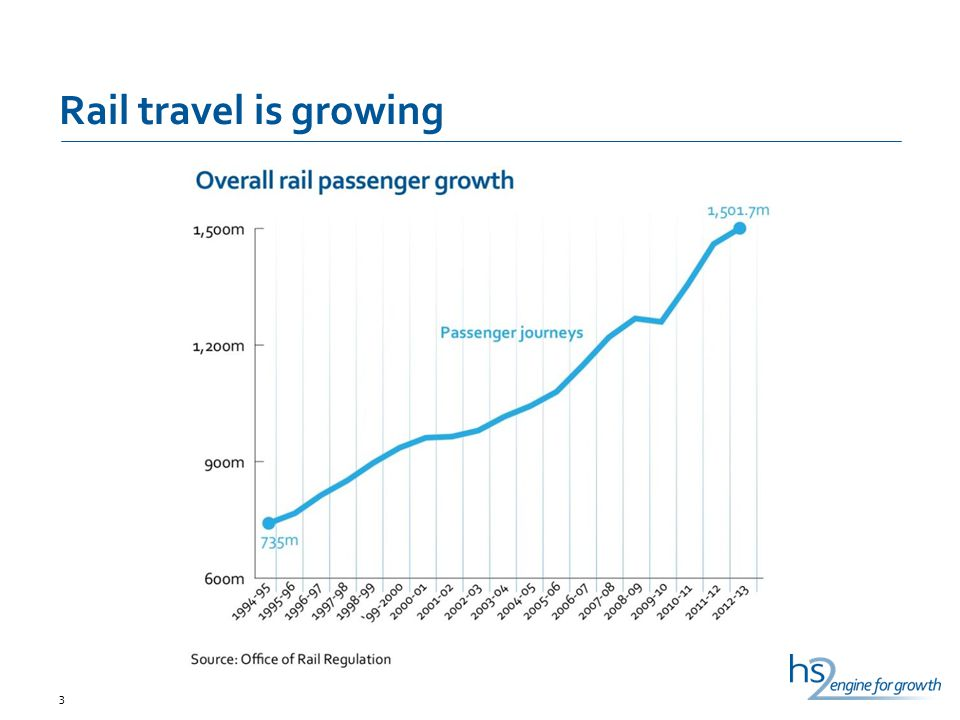 Rail travel is growing 3