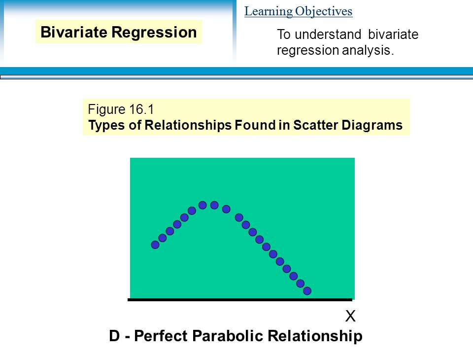 Learning Objectives X D - Perfect Parabolic Relationship Figure 16.1 Types of Relationships Found in Scatter Diagrams To understand bivariate regression analysis.