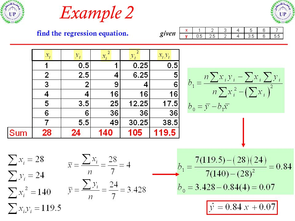 Example 2 given find the regression equation.