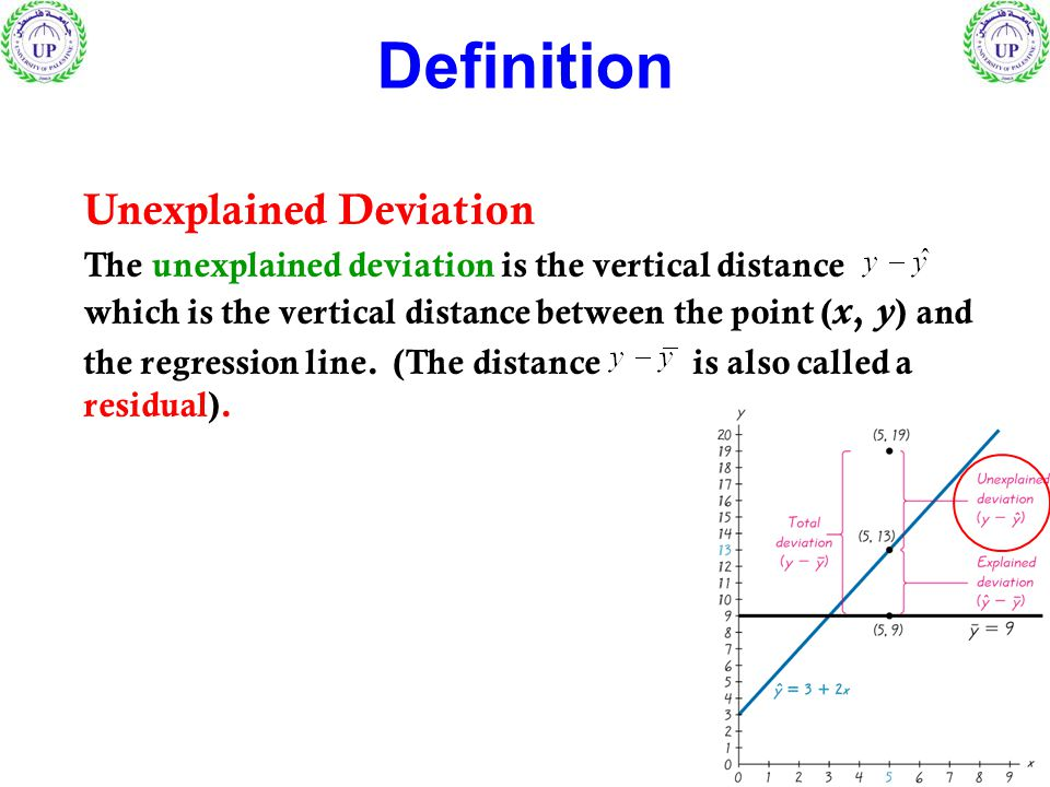 Definition Unexplained Deviation The unexplained deviation is the vertical distance which is the vertical distance between the point ( x, y ) and the regression line.