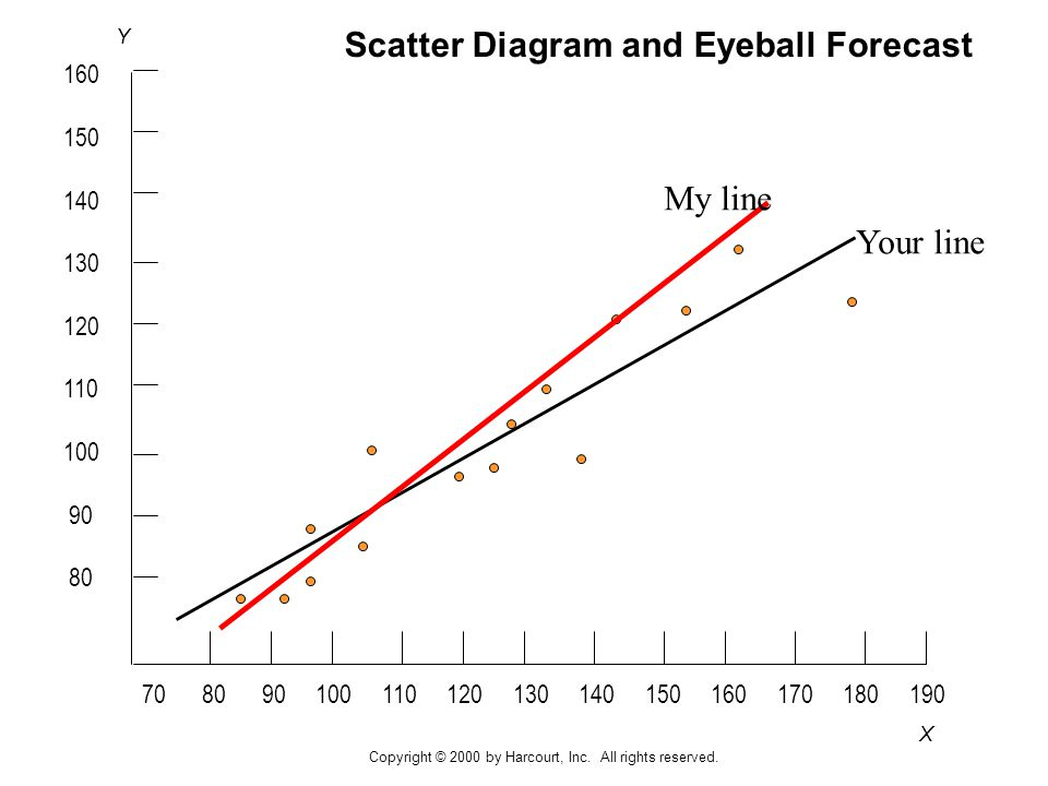 X Y Scatter Diagram and Eyeball Forecast My line Your line Copyright © 2000 by Harcourt, Inc.