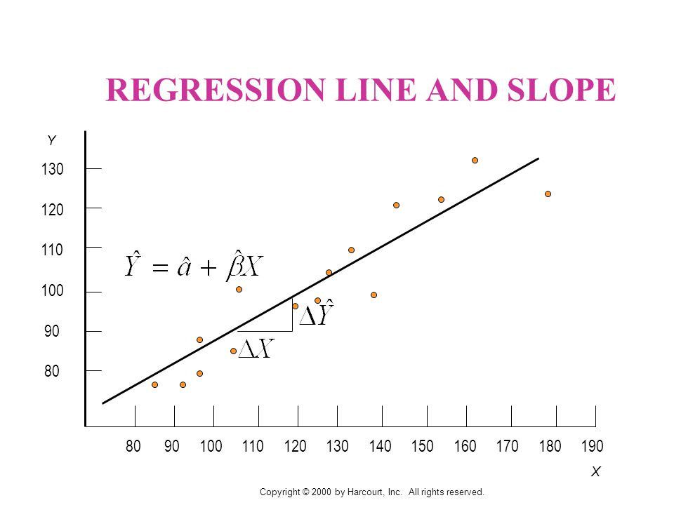 X Y REGRESSION LINE AND SLOPE Copyright © 2000 by Harcourt, Inc.