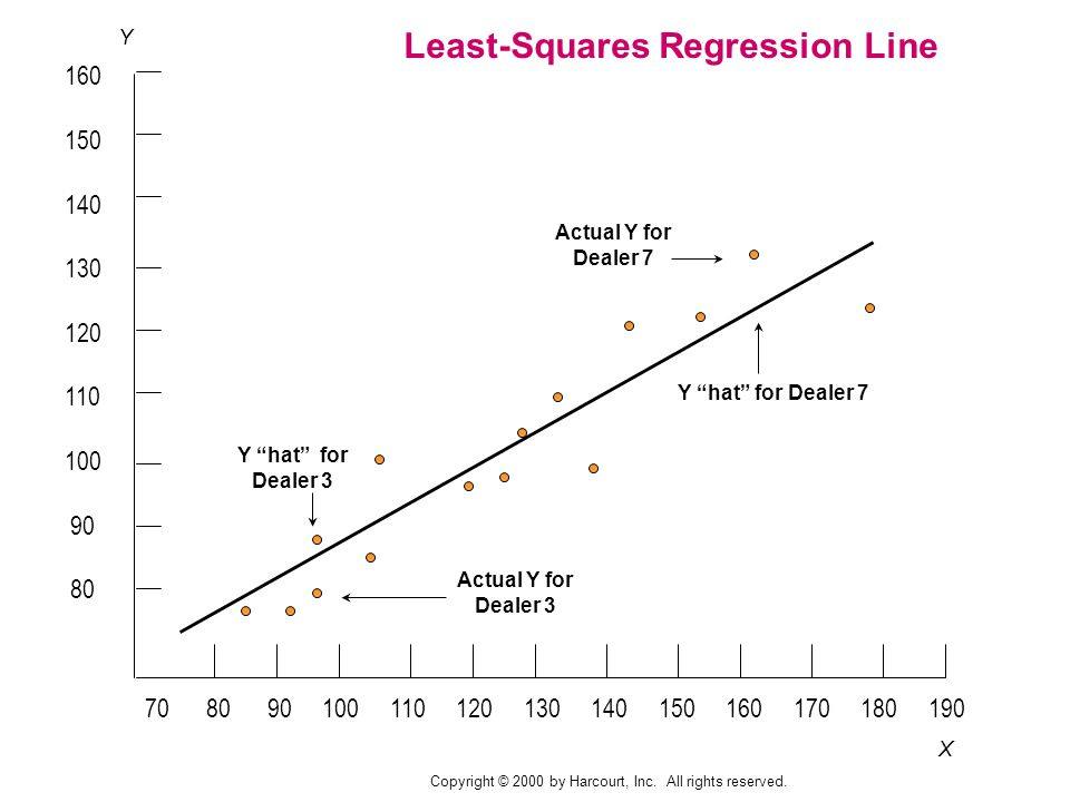 X Y Y hat for Dealer 3 Actual Y for Dealer 7 Y hat for Dealer 7 Actual Y for Dealer 3 Least-Squares Regression Line Copyright © 2000 by Harcourt, Inc.