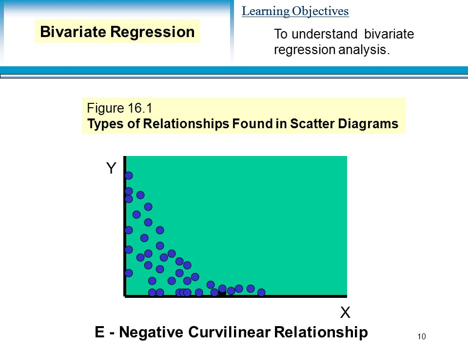 Learning Objectives 10 Y X E - Negative Curvilinear Relationship Figure 16.1 Types of Relationships Found in Scatter Diagrams To understand bivariate regression analysis.