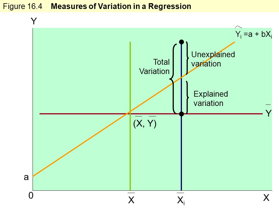 Learning Objectives 17 0 X XiXi X (X, Y) a Y Total Variation Explained variation Y Unexplained variation Figure 16.4 Measures of Variation in a Regression Y i =a + bX i
