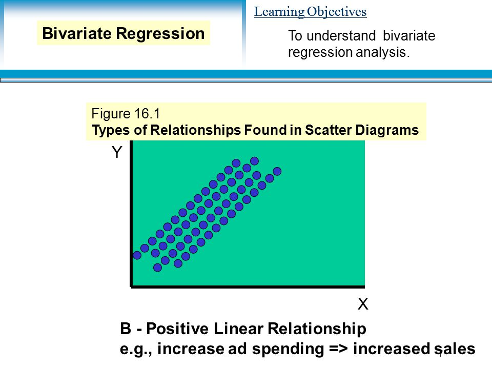 Learning Objectives 7 Y X B - Positive Linear Relationship e.g., increase ad spending => increased sales Figure 16.1 Types of Relationships Found in Scatter Diagrams To understand bivariate regression analysis.