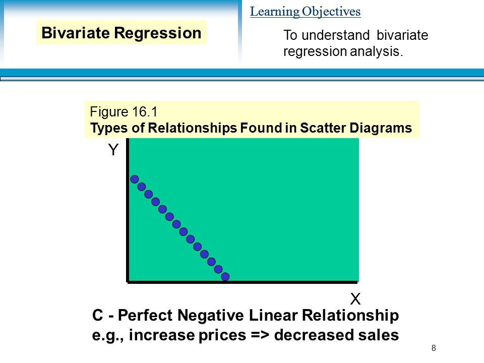 Learning Objectives 8 Y X C - Perfect Negative Linear Relationship e.g., increase prices => decreased sales Figure 16.1 Types of Relationships Found in Scatter Diagrams To understand bivariate regression analysis.