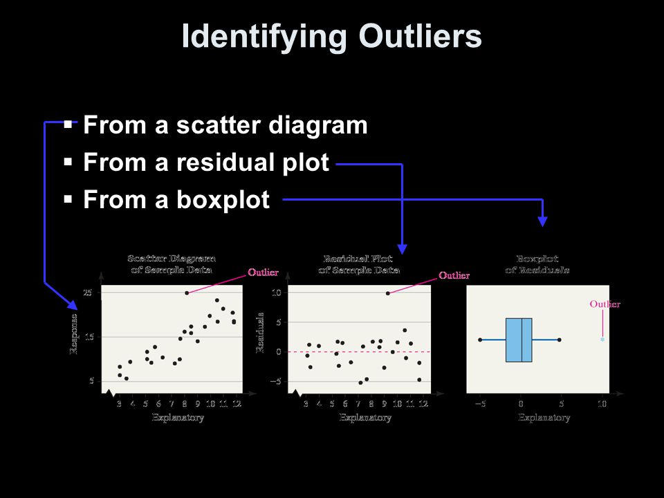 Identifying Outliers  From a scatter diagram  From a residual plot  From a boxplot
