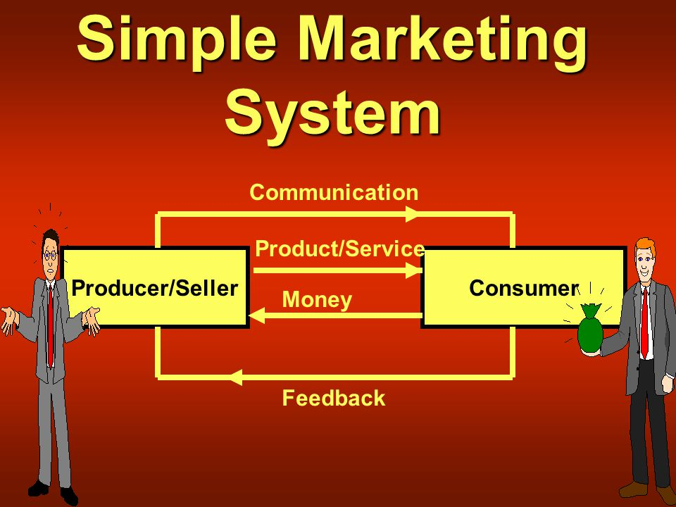 Simple Marketing System Producer/SellerConsumer Communication Product/Service Money Feedback
