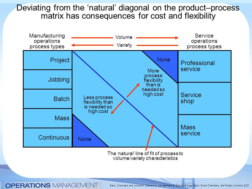 Slack, Chambers and Johnston, Operations Management 5 th Edition © Nigel Slack, Stuart Chambers, and Robert Johnston 2007 Deviating from the 'natural' diagonal on the product–process matrix has consequences for cost and flexibility None Less process flexibility than is needed so high cost More process flexibility than is needed so high cost The 'natural' line of fit of process to volume/variety characteristics Project Jobbing Batch Mass Continuous Manufacturing operations process types Professional service Service shop Mass service Service operations process types Variety Volume