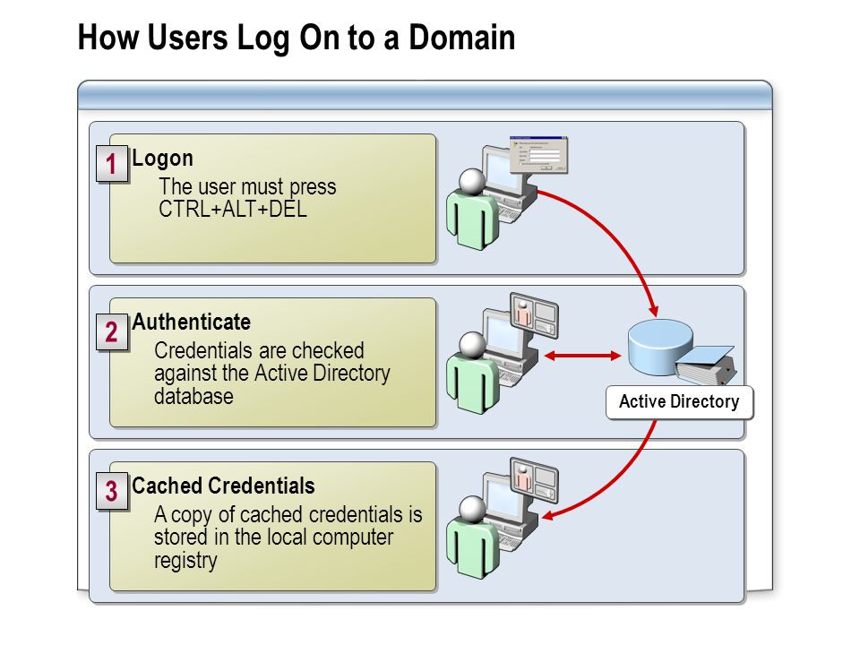 How Users Log On to a Domain Cached Credentials A copy of cached credentials is stored in the local computer registry Cached Credentials A copy of cached credentials is stored in the local computer registry 3 3 Logon The user must press CTRL+ALT+DEL Logon The user must press CTRL+ALT+DEL 1 1 Authenticate Credentials are checked against the Active Directory database Authenticate Credentials are checked against the Active Directory database 2 2 Active Directory