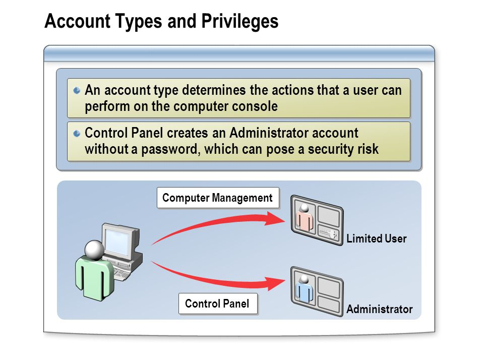 Account Types and Privileges An account type determines the actions that a user can perform on the computer console Control Panel creates an Administrator account without a password, which can pose a security risk Computer Management Limited User Administrator Control Panel