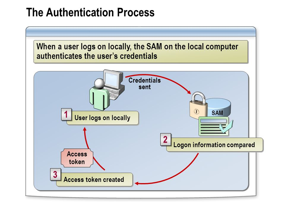 When a user logs on locally, the SAM on the local computer authenticates the user's credentials The Authentication Process Credentials sent User logs on locally 1 1 SAM Logon information compared 2 2 Access token created 3 3 Access token