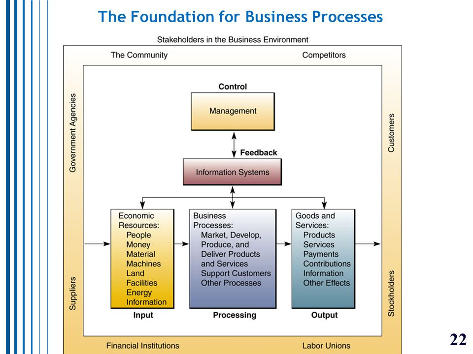 22 The Foundation for Business Processes