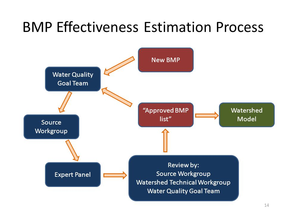 BMP Effectiveness Estimation Process Water Quality Goal Team Source Workgroup Expert Panel Review by: Source Workgroup Watershed Technical Workgroup Water Quality Goal Team Watershed Model Approved BMP list New BMP 14