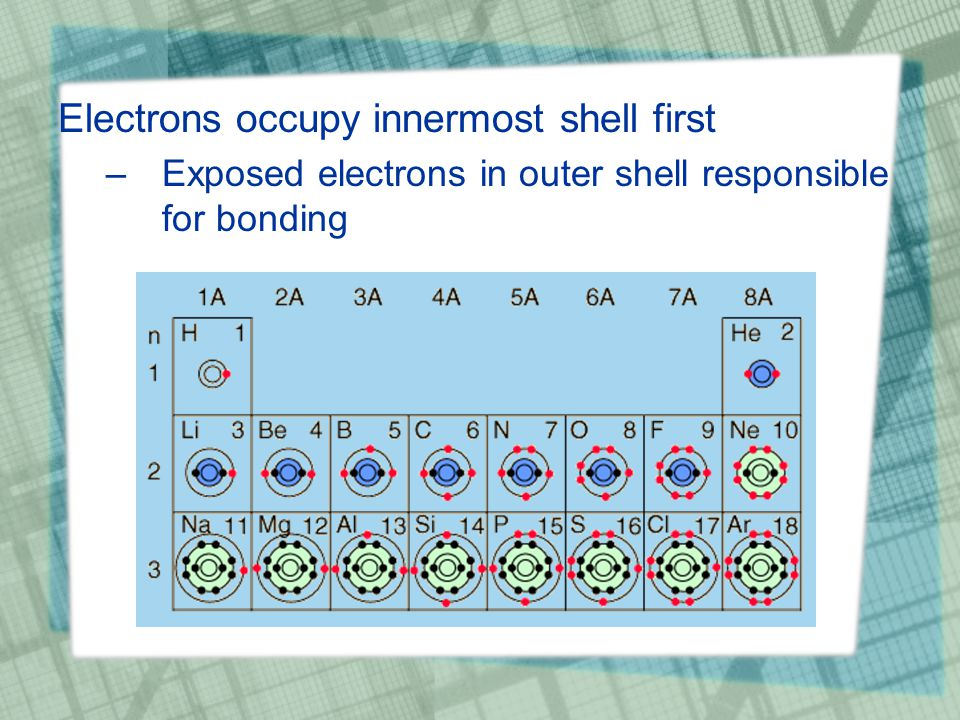 Electrons occupy innermost shell first –Exposed electrons in outer shell responsible for bonding