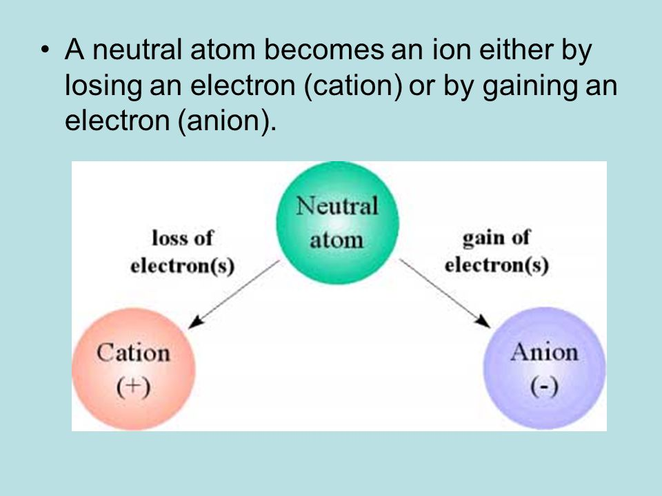 A neutral atom becomes an ion either by losing an electron (cation) or by gaining an electron (anion).