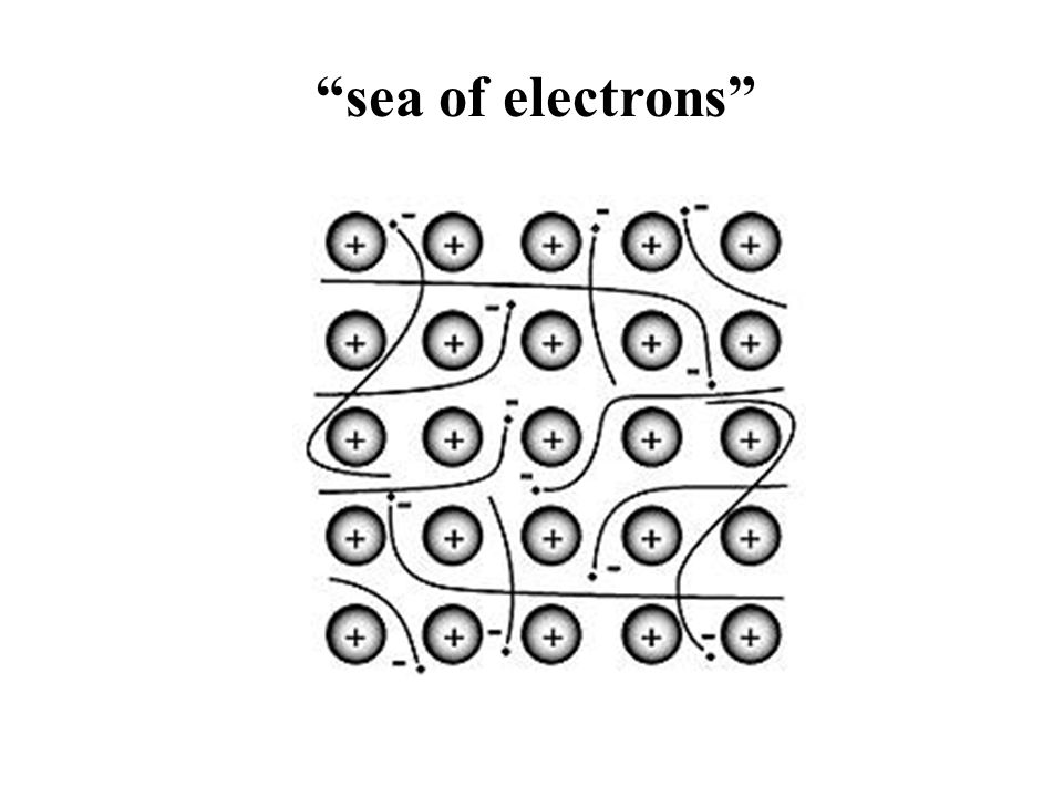 sea of electrons